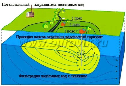 Охранные зоны артезианской скважины