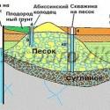 Преимущества скважины на пески