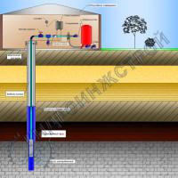 Схема водоснабжения из скважины с оборудованием, размещенным в подсобном помещении