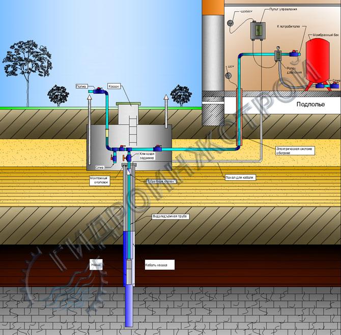 Схема водоснабжения с гидроаккумулятором и автоматикой