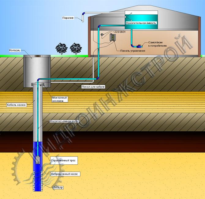 Схема водоснабжения из скважины с накопительной емкостью
