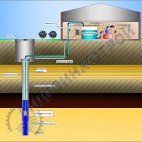 Схема водоснабжения из скважины с насосной станцией и накопительной емкостью