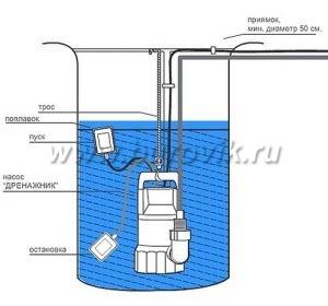 Насосы для канализации в частном доме