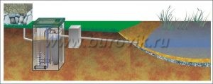 Автономная канализация для дачи