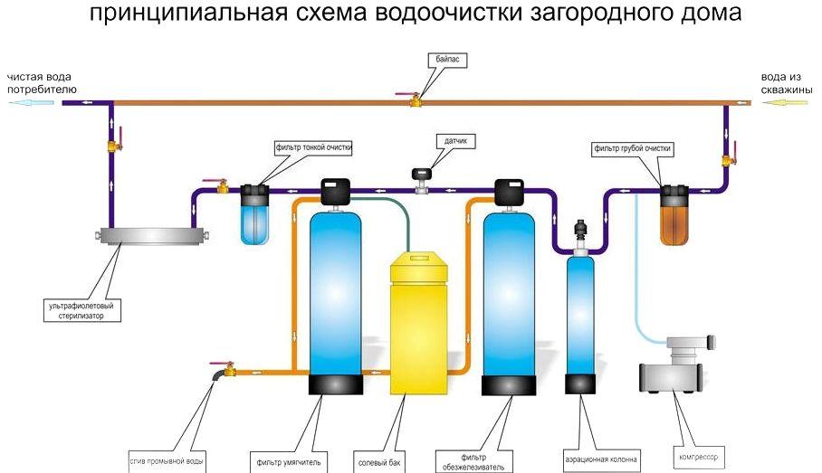 Удаление железа, фильтр